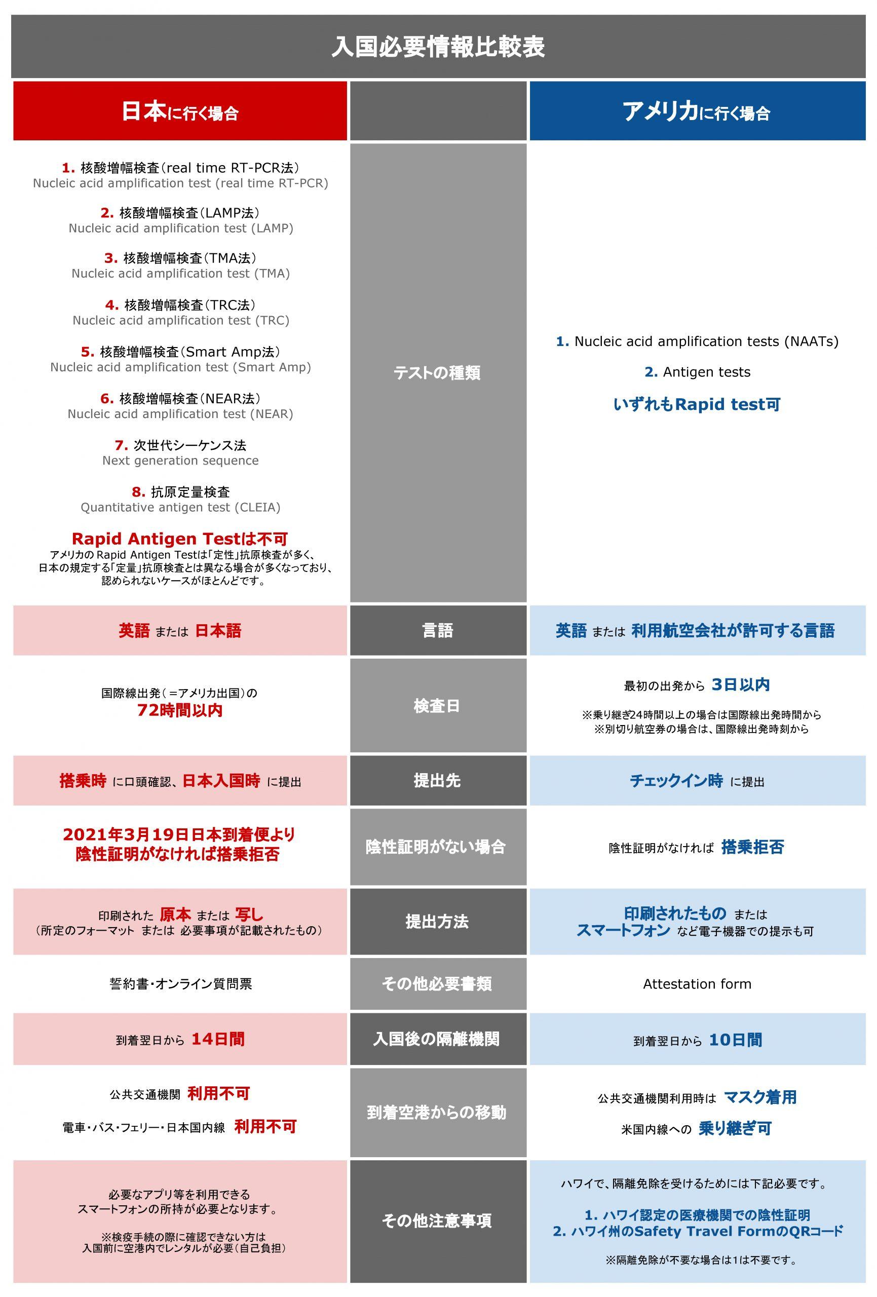 制限 アメリカ 入国 アメリカ)米国から日本への入国・帰国の手順について(2021年7月2日現在)